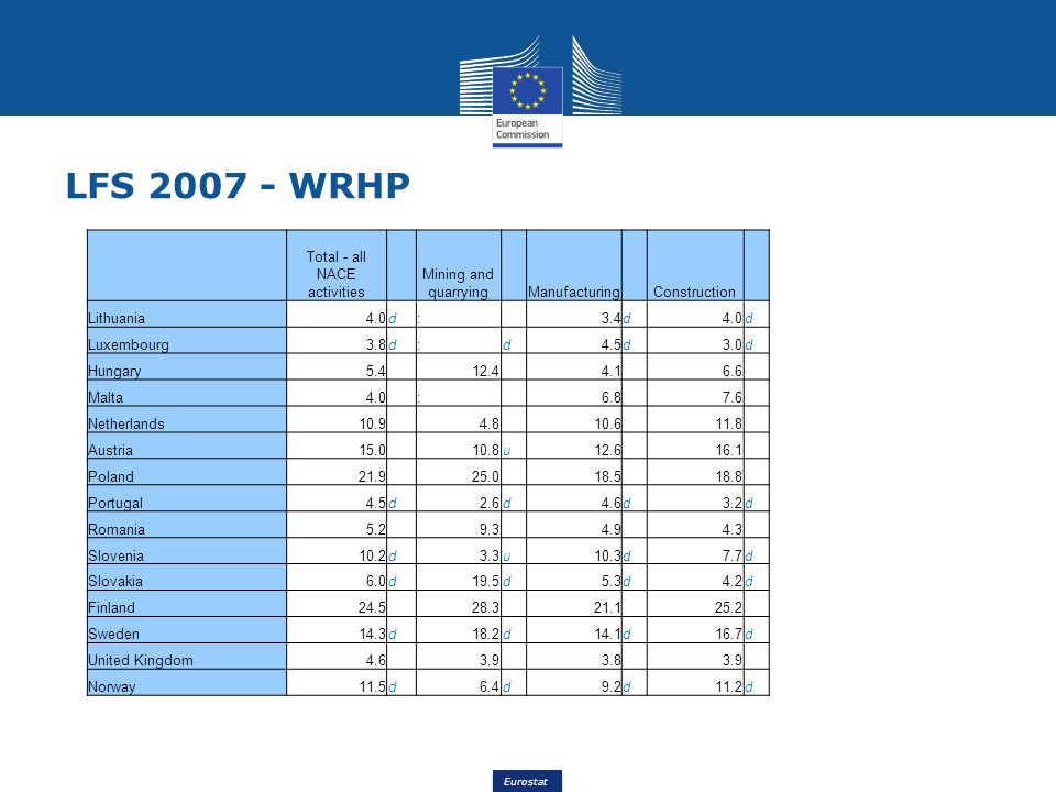 Eurostat LFS 2007 - WRHP Total - all NACE activities Mining and quarrying Manufacturing Construction Lithuania4.0d: 3.4d4.0d Luxembourg3.8d:d4.5d3.0d