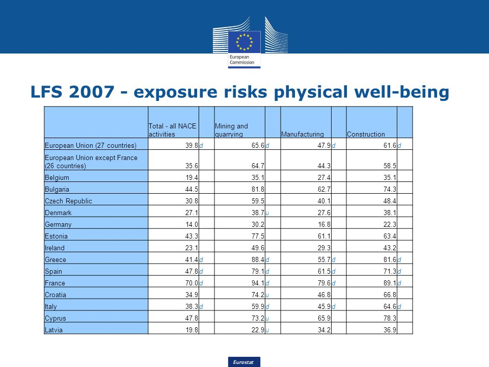 Eurostat LFS 2007 - exposure risks physical well-being Total - all NACE activities Mining and quarrying Manufacturing Construction European Union (27