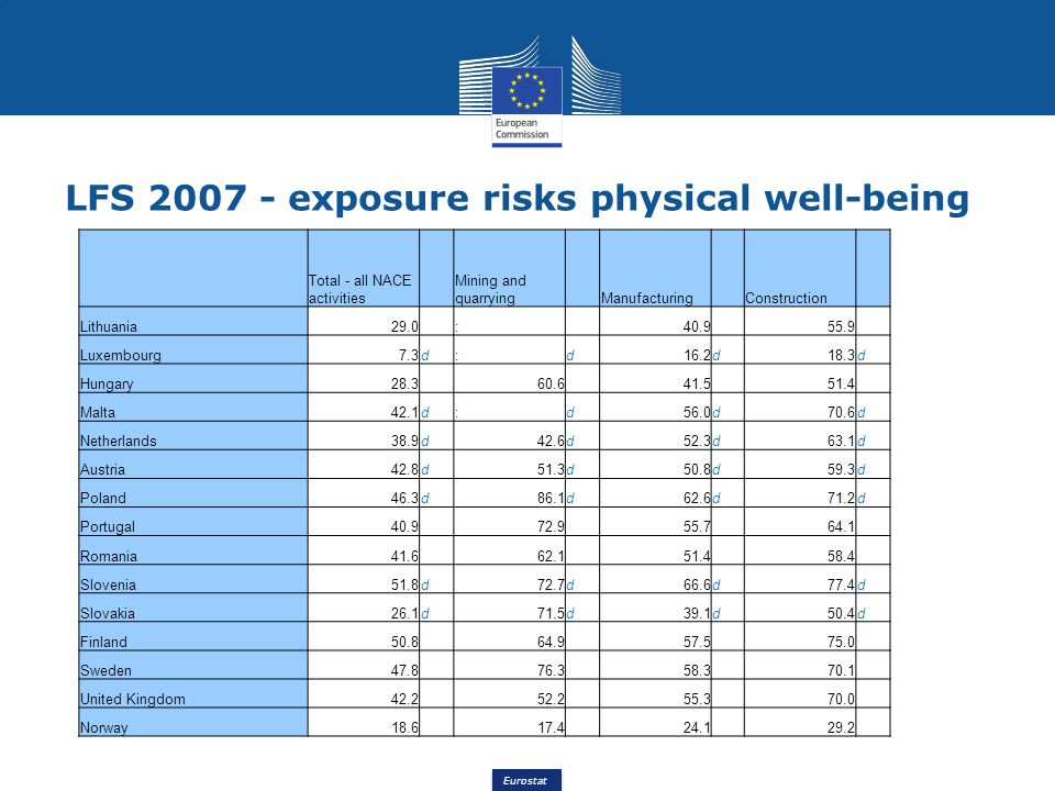 Eurostat LFS 2007 - exposure risks physical well-being Total - all NACE activities Mining and quarrying Manufacturing Construction Lithuania29.0 : 40.