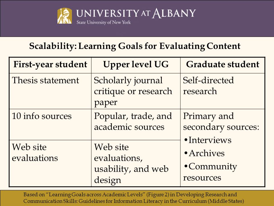 First-year studentUpper level UGGraduate student Thesis statementScholarly journal critique or research paper Self-directed research 10 info sourcesPopular, trade, and academic sources Primary and secondary sources: Interviews Archives Community resources Web site evaluations Web site evaluations, usability, and web design Scalability: Learning Goals for Evaluating Content Based on Learning Goals across Academic Levels (Figure 2) in Developing Research and Communication Skills: Guidelines for Information Literacy in the Curriculum (Middle States)