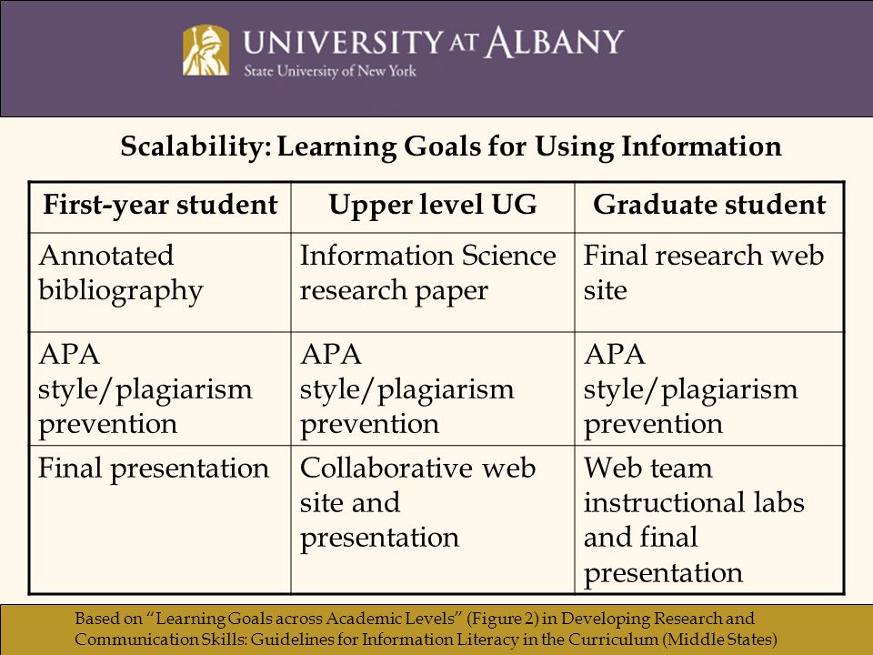 First-year studentUpper level UGGraduate student Annotated bibliography Information Science research paper Final research web site APA style/plagiarism prevention Final presentationCollaborative web site and presentation Web team instructional labs and final presentation Scalability: Learning Goals for Using Information Based on Learning Goals across Academic Levels (Figure 2) in Developing Research and Communication Skills: Guidelines for Information Literacy in the Curriculum (Middle States)