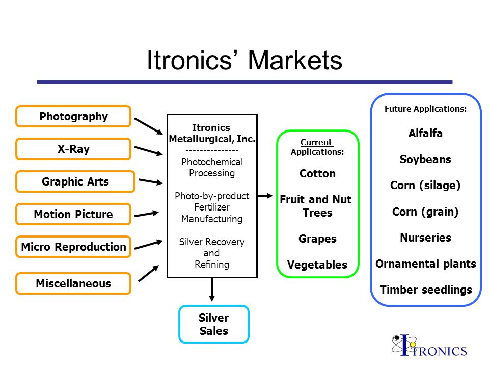 Itronics Markets Itronics Metallurgical, Inc. --------------- Photochemical Processing Photo-by-product Fertilizer Manufacturing Silver Recovery and R