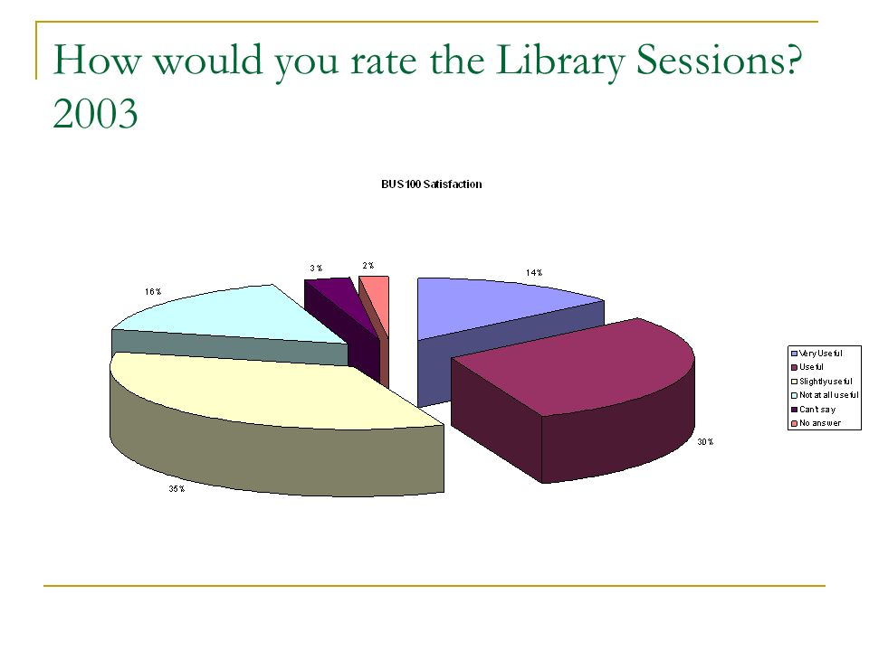 How would you rate the Library Sessions? 2003