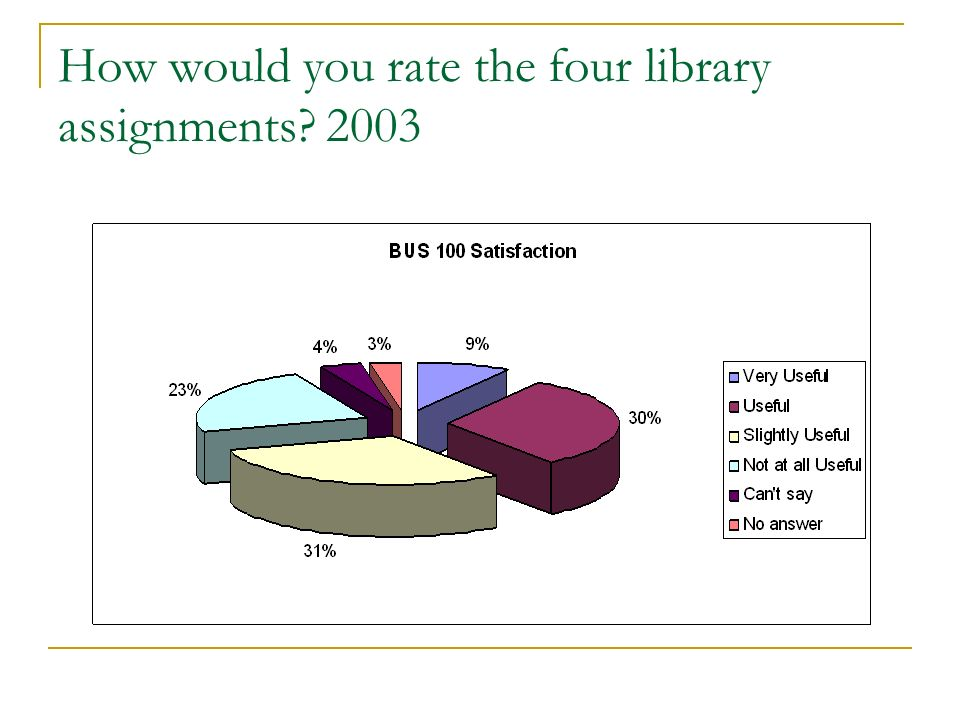 How would you rate the four library assignments? 2003