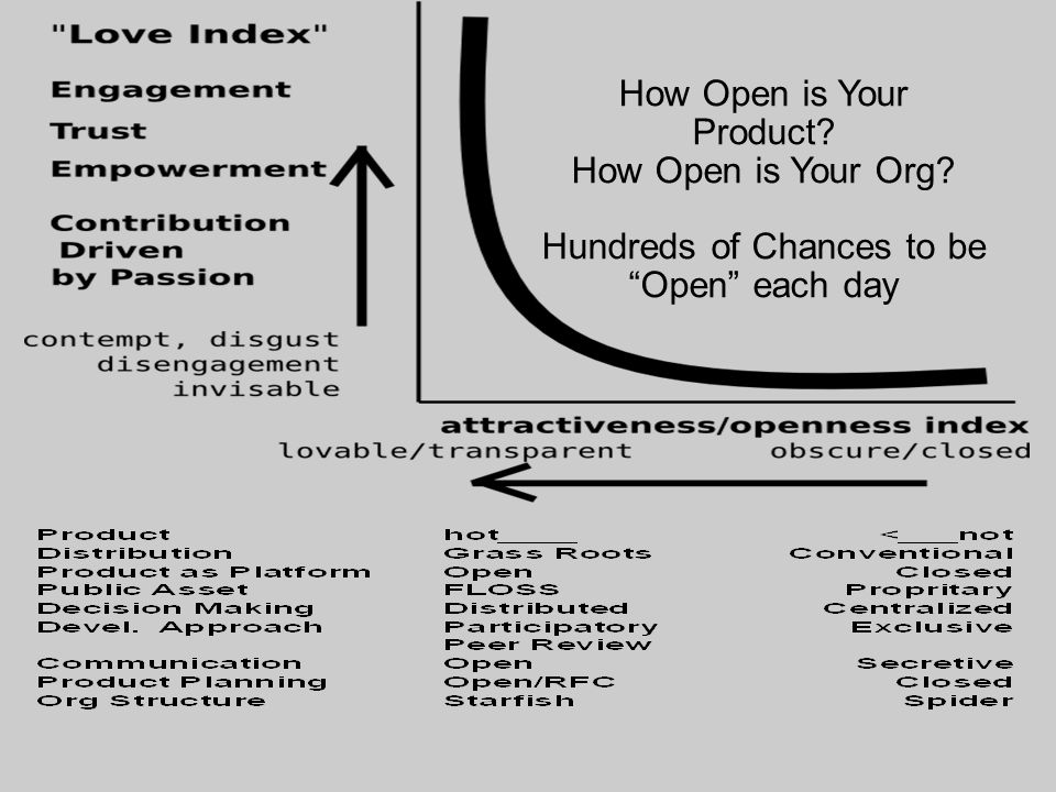 How Open is Your Product How Open is Your Org Hundreds of Chances to be Open each day