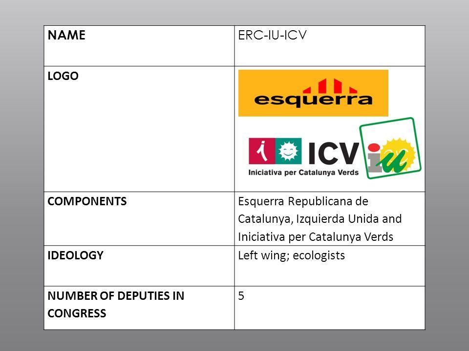 NAME ERC-IU-ICV LOGO COMPONENTS Esquerra Republicana de Catalunya, Izquierda Unida and Iniciativa per Catalunya Verds IDEOLOGYLeft wing; ecologists NU