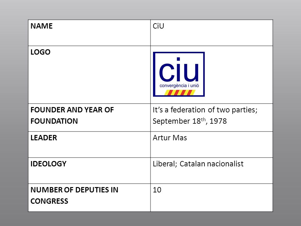 NAMECiU LOGO FOUNDER AND YEAR OF FOUNDATION Its a federation of two parties; September 18 th, 1978 LEADERArtur Mas IDEOLOGYLiberal; Catalan nacionalis
