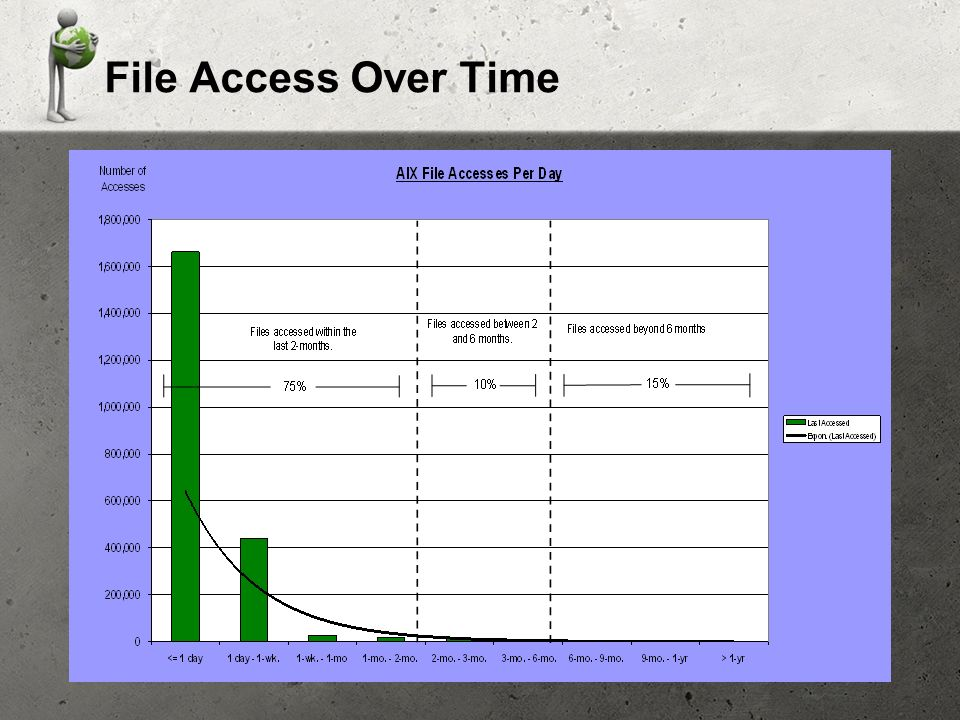 File Access Over Time