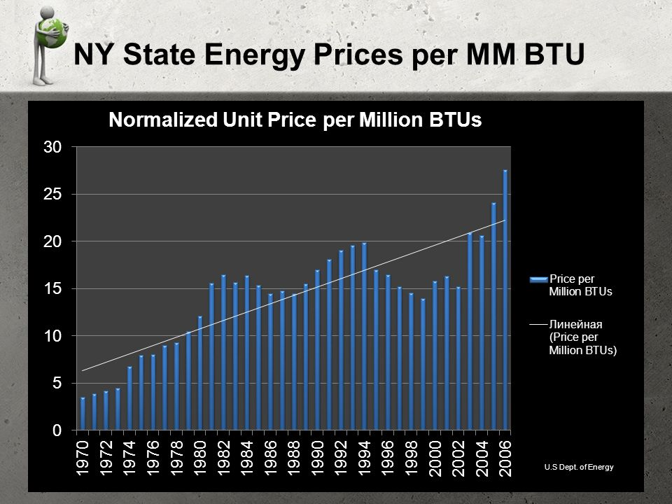 NY State Energy Prices per MM BTU U.S Dept. of Energy