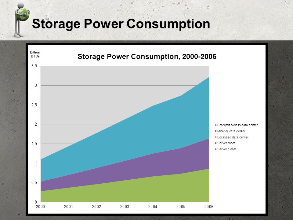 Storage Power Consumption