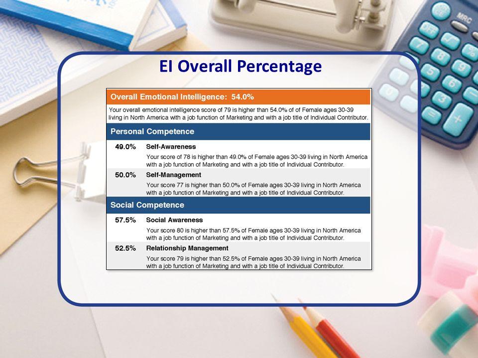 EI Overall Percentage