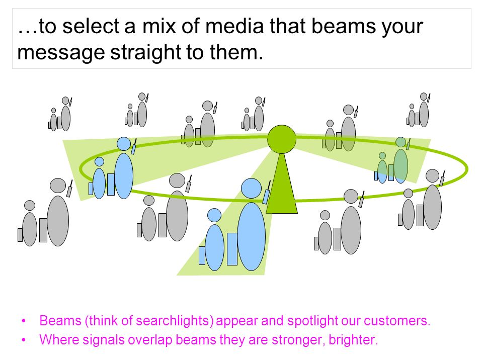 …to select a mix of media that beams your message straight to them. Beams (think of searchlights) appear and spotlight our customers. Where signals ov