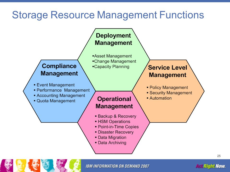 24 Storage Resource Management Storage Resource Management (SRM) is the process of optimizing the efficiency and speed with which the available drive