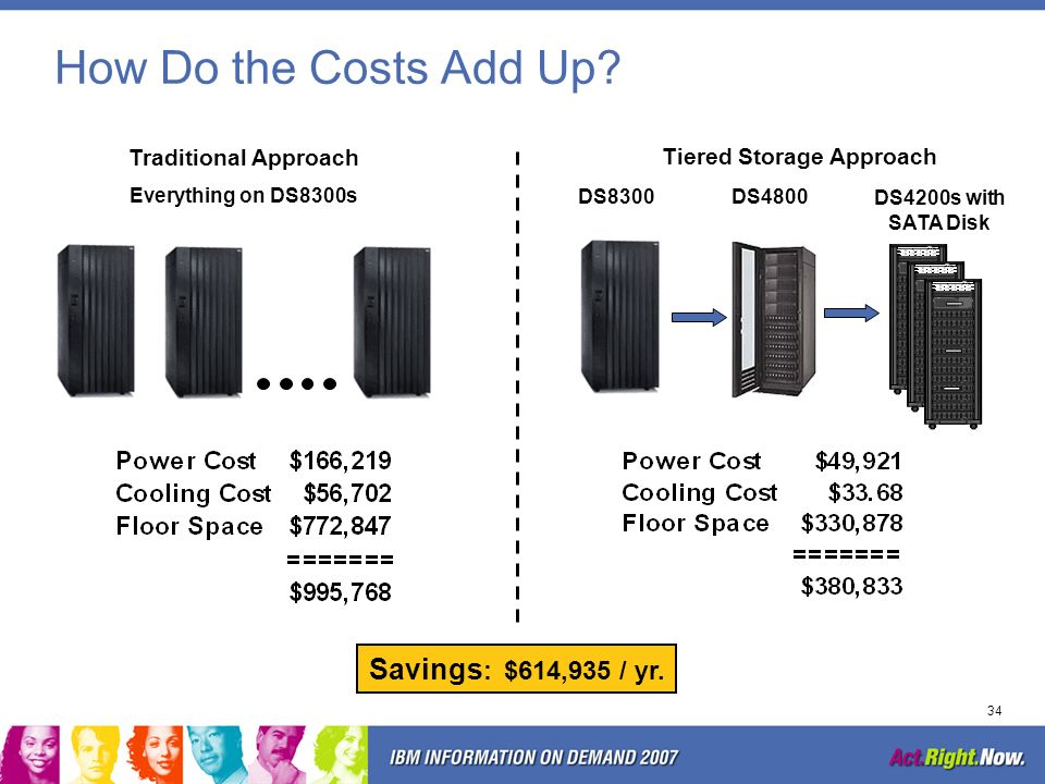 33 Comparing Storage Floor-Space Cost The DS4800 and DS4200 storage subsystems include the required number of disk expansion trays mounted in standard