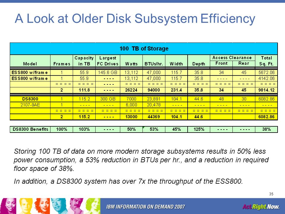 34 How Do the Costs Add Up? DS8300DS4800 DS4200s with SATA Disk Traditional Approach Everything on DS8300s Tiered Storage Approach Savings : $614,935
