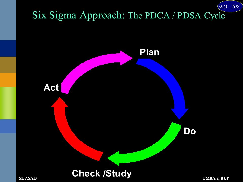 EMBA-2, BUP EO - 702 M. ASAD Six Sigma Approach: The PDCA / PDSA Cycle Plan Do Check /Study Act