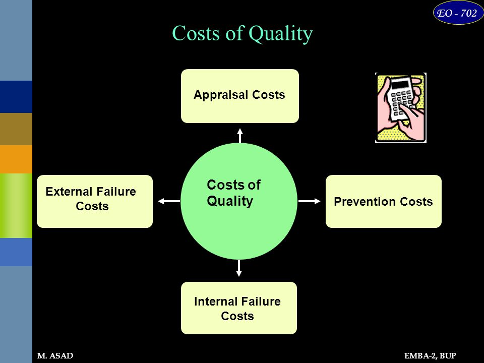EMBA-2, BUP EO - 702 M. ASAD Costs of Quality External Failure Costs Appraisal Costs Prevention Costs Internal Failure Costs Costs of Quality