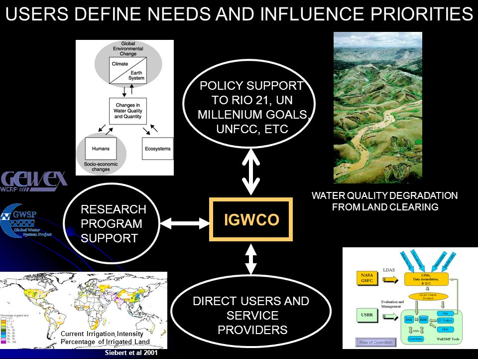 POLICY SUPPORT TO RIO 21, UN MILLENIUM GOALS, UNFCC, ETC RESEARCH PROGRAM SUPPORT DIRECT USERS AND SERVICE PROVIDERS IGWCO USERS DEFINE NEEDS AND INFLUENCE PRIORITIES WATER QUALITY DEGRADATION FROM LAND CLEARING Current Irrigation Intensity Percentage of Irrigated Land Siebert et al 2001