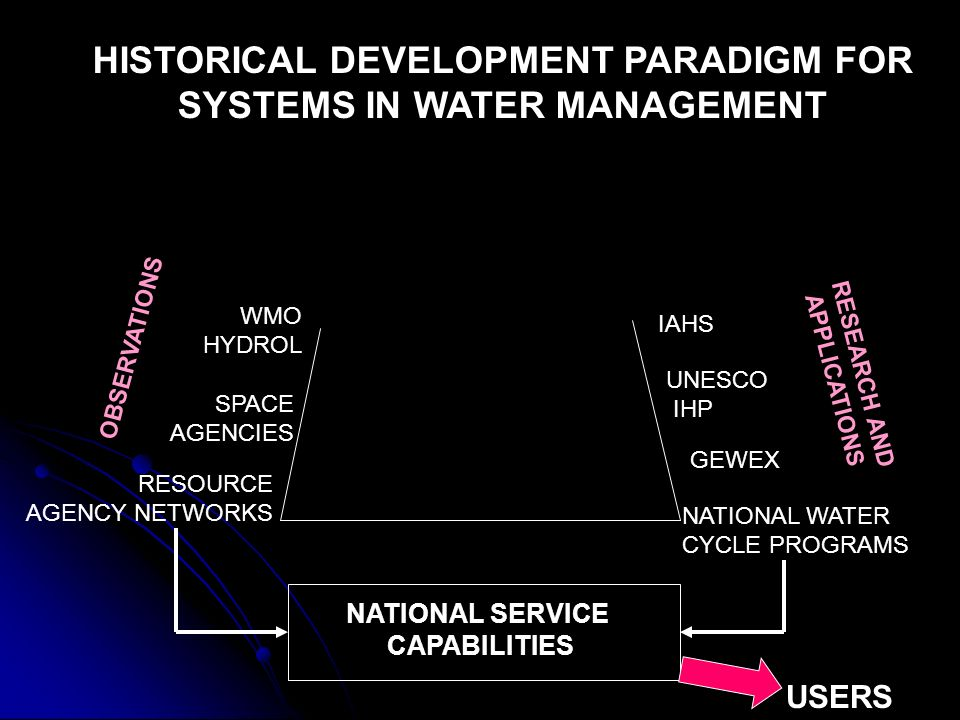 OBSERVATIONS RESEARCH AND APPLICATIONS GEWEX UNESCO IHP RESOURCE AGENCY NETWORKS SPACE AGENCIES HISTORICAL DEVELOPMENT PARADIGM FOR SYSTEMS IN WATER MANAGEMENT IAHS NATIONAL WATER CYCLE PROGRAMS WMO HYDROL NATIONAL SERVICE CAPABILITIES USERS