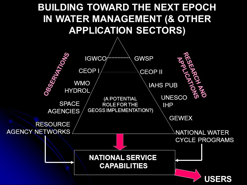 OBSERVATIONS RESEARCH AND APPLICATIONS GEWEX GWSP UNESCO IHP RESOURCE AGENCY NETWORKS SPACE AGENCIES IGWCO CEOP I BUILDING TOWARD THE NEXT EPOCH IN WATER MANAGEMENT (& OTHER APPLICATION SECTORS) IAHS PUB NATIONAL WATER CYCLE PROGRAMS CEOP II WMO HYDROL NATIONAL SERVICE CAPABILITIES (A POTENTIAL ROLE FOR THE GEOSS IMPLEMENTATION ) USERS