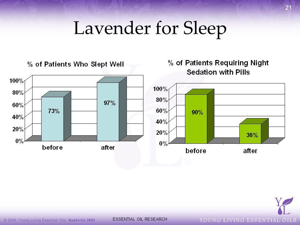 ESSENTIAL OIL RESEARCH 21 Lavender for Sleep