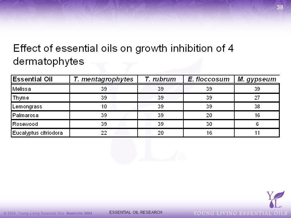 ESSENTIAL OIL RESEARCH 38