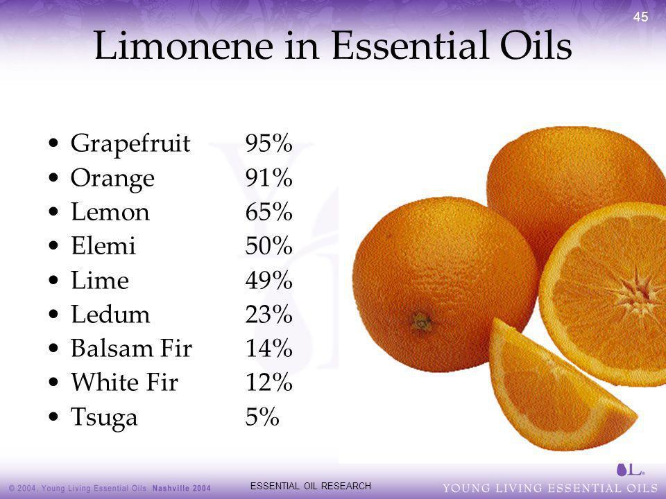 ESSENTIAL OIL RESEARCH 45 Limonene in Essential Oils Grapefruit95% Orange91% Lemon65% Elemi50% Lime49% Ledum23% Balsam Fir14% White Fir12% Tsuga5%
