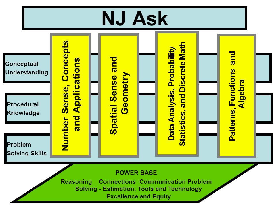 POWER BASE Reasoning Connections Communication Problem Solving - Estimation, Tools and Technology Excellence and Equity NJ Ask Conceptual Understandin