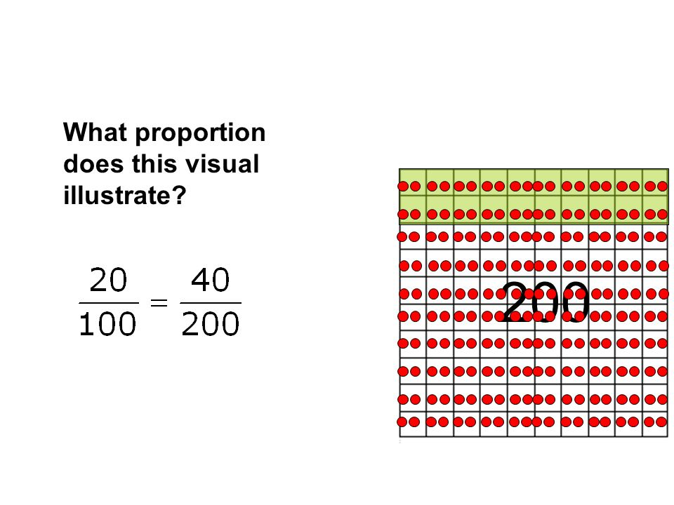 What proportion does this visual illustrate? 200