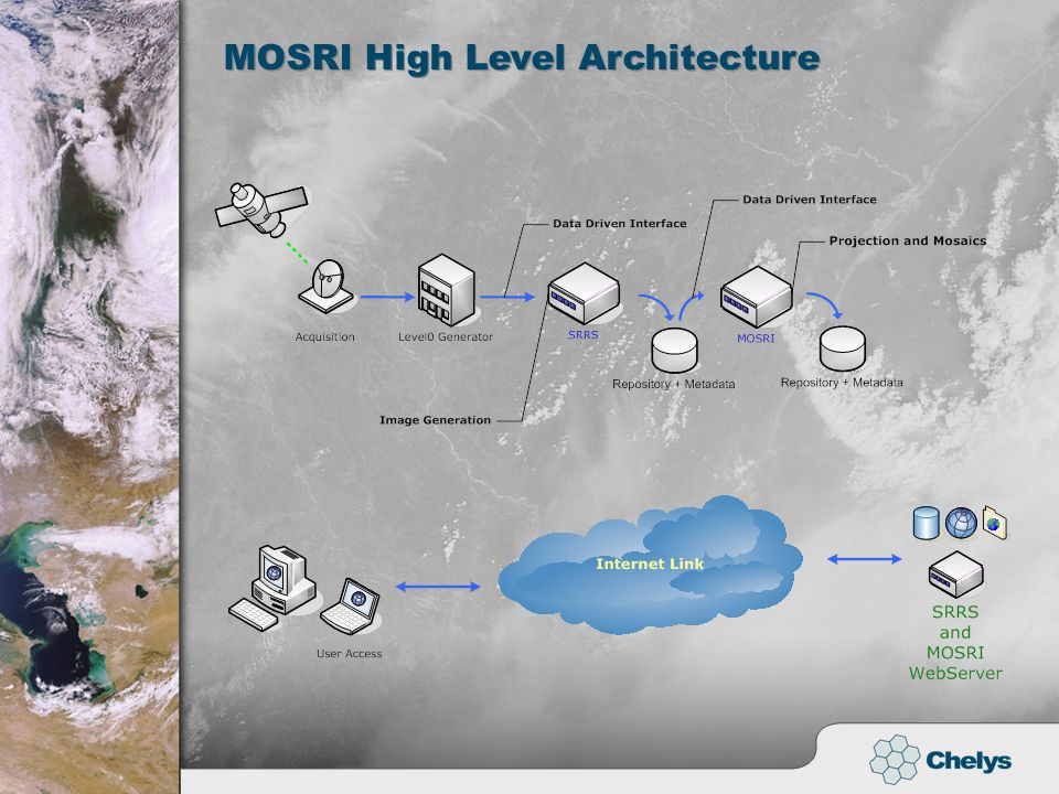 MOSRI High Level Architecture MOSRI High Level Architecture