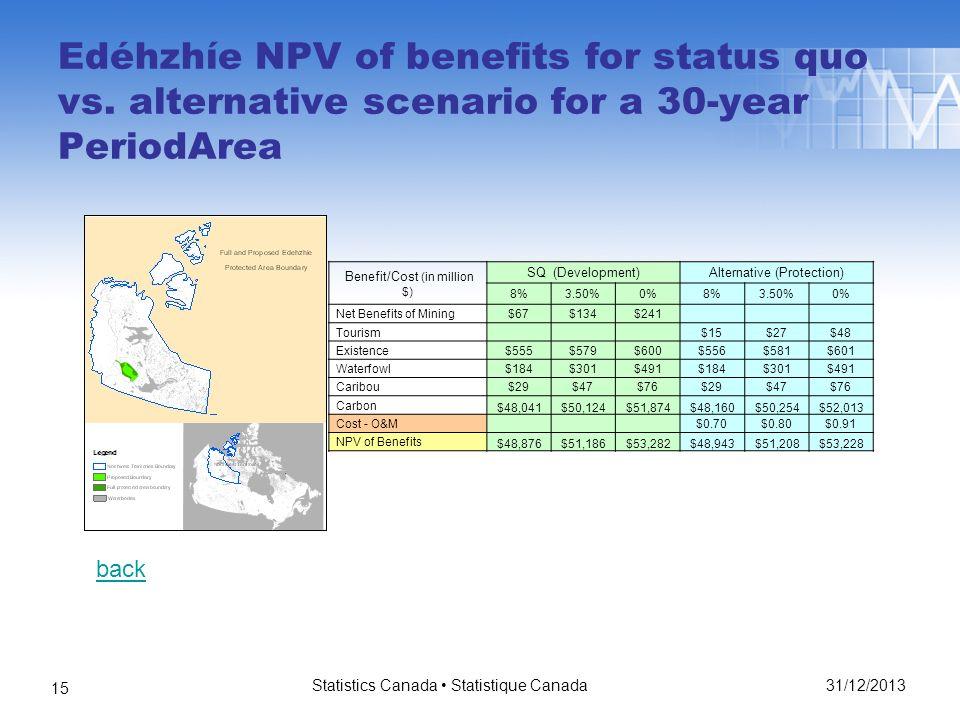 Edéhzhíe NPV of benefits for status quo vs.
