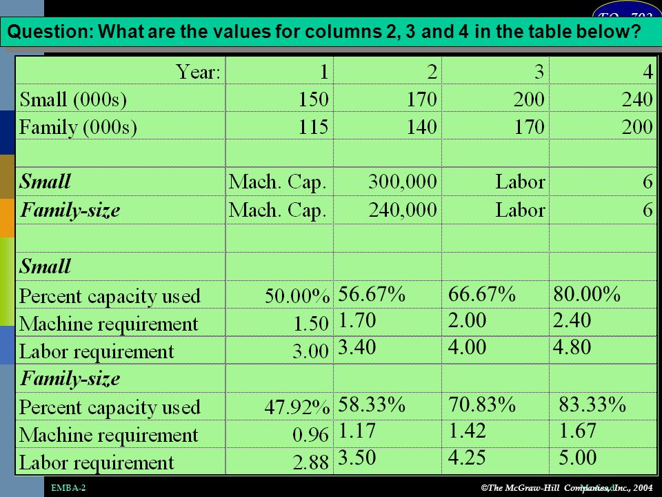 EO - 702 M.AsadEMBA-2 Question: What are the values for columns 2, 3 and 4 in the table below.