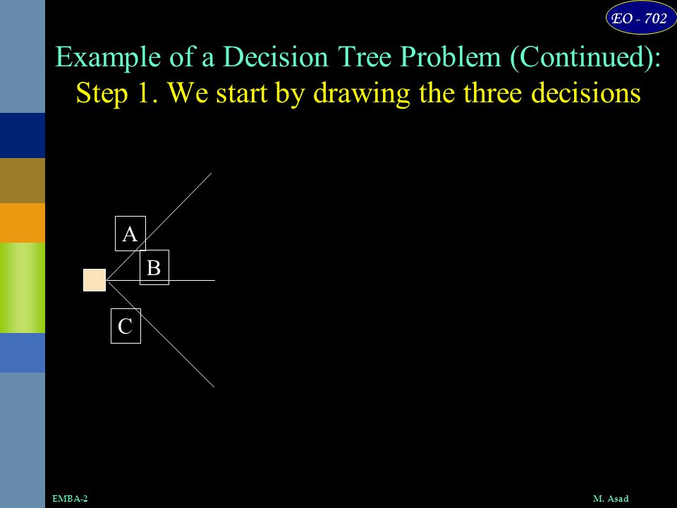 EO - 702 M. AsadEMBA-2 Example of a Decision Tree Problem (Continued): Step 1. We start by drawing the three decisions A B C