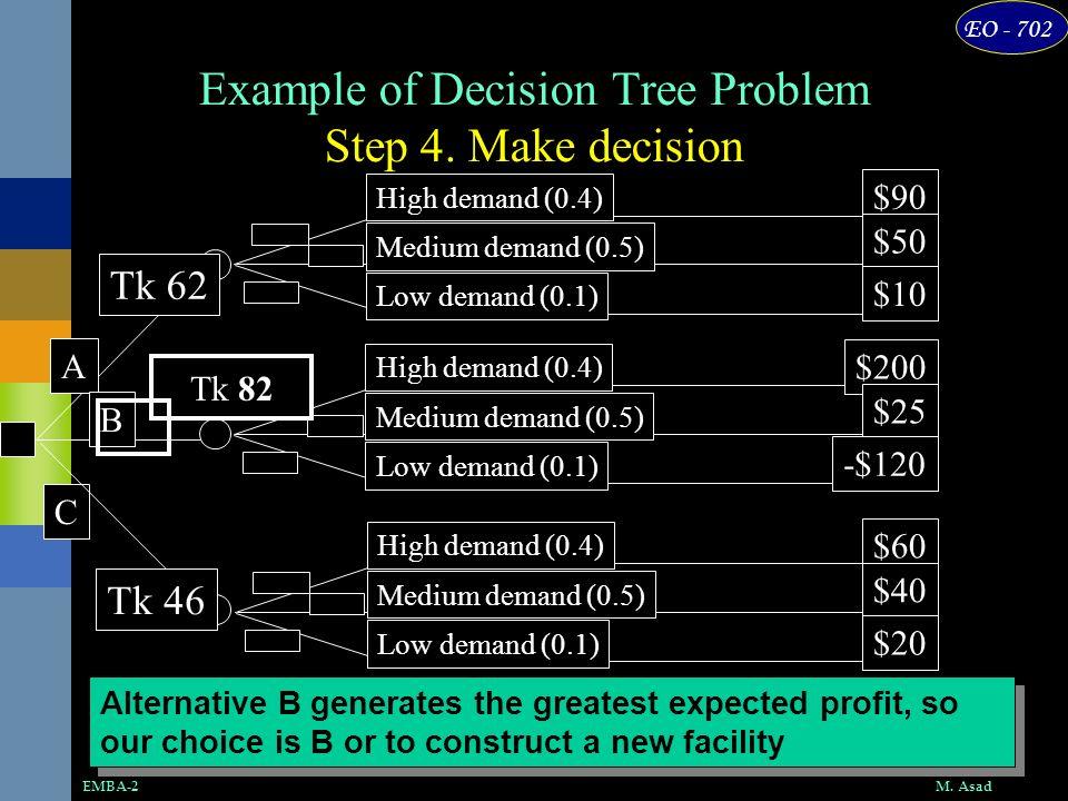EO - 702 M. AsadEMBA-2 Example of Decision Tree Problem Step 4. Make decision High demand (0.4) Medium demand (0.5) Low demand (0.1) High demand (0.4)