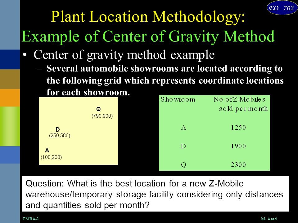 EO - 702 M. AsadEMBA-2 Plant Location Methodology: Example of Center of Gravity Method Question: What is the best location for a new Z-Mobile warehous