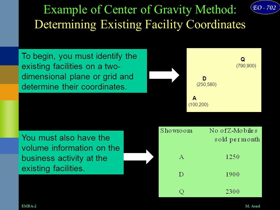 EO - 702 M. AsadEMBA-2 Example of Center of Gravity Method: Determining Existing Facility Coordinates X Y A (100,200) D (250,580) Q (790,900) (0,0) To