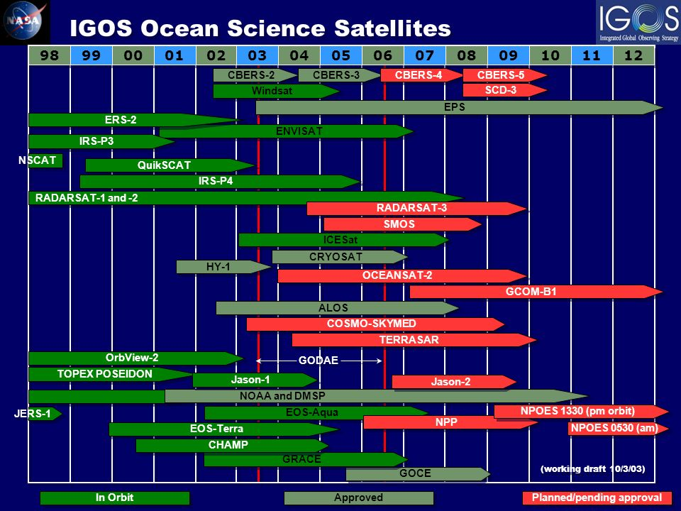 98 99 00 01 02 03 04 05 06 07 08 09 10 11 12 ENVISAT ERS-2 RADARSAT-1 and -2 RADARSAT-3 QuikSCAT SMOS ICESat HY-1 ALOS CRYOSAT IGOS Ocean Science Satellites JERS-1 COSMO-SKYMED TERRASAR NOAA and DMSP EOS-Aqua EOS-Terra NPP NPOES 1330 (pm orbit) NPOES 0530 (am) CBERS-2 CBERS-3 CBERS-4 CBERS-5 Windsat IRS-P3 IRS-P4 GCOM-B1 EPS SCD-3 NSCAT OCEANSAT-2 OrbView-2 TOPEX POSEIDON Jason-1 Jason-2 In Orbit Approved Planned/pending approval GODAE GOCE GRACE CHAMP (working draft 10/3/03)