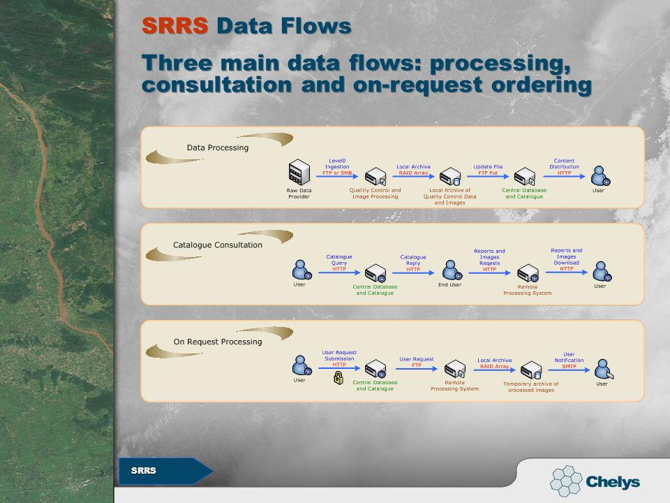 SRRS Data Flows Three main data flows: processing, consultation and on-request ordering SRRS SRRS