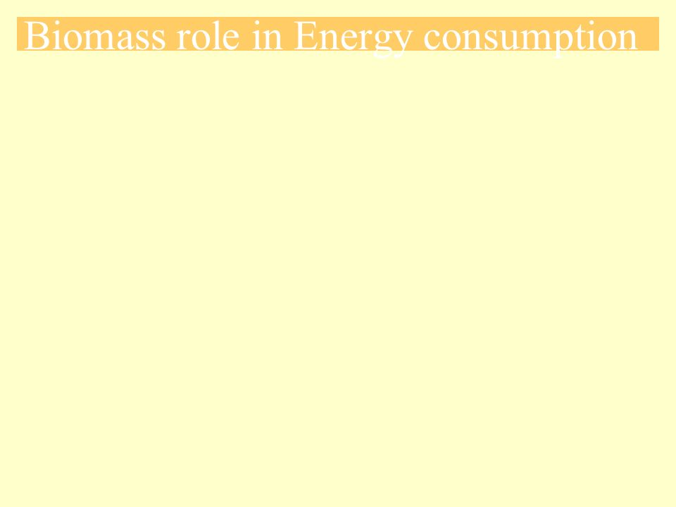 Figure 4-6: Potential Sources for Biomass