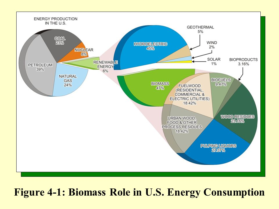 Soil Quality: Biomass production should seek to enhance soil quality and avoid erosion.