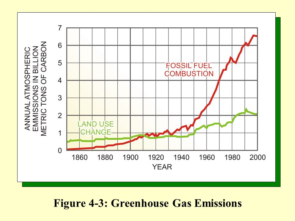 Figure 4-3: Greenhouse Gas Emissions