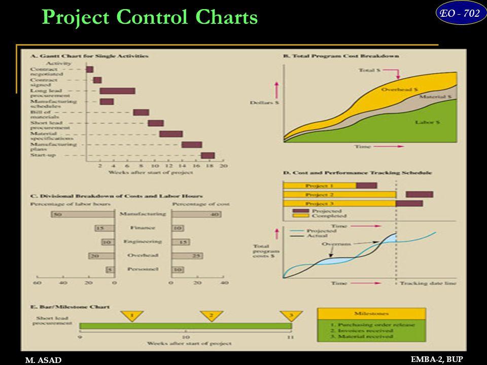 12 EO - 702 EMBA-2, BUP M. ASAD Project Control Charts