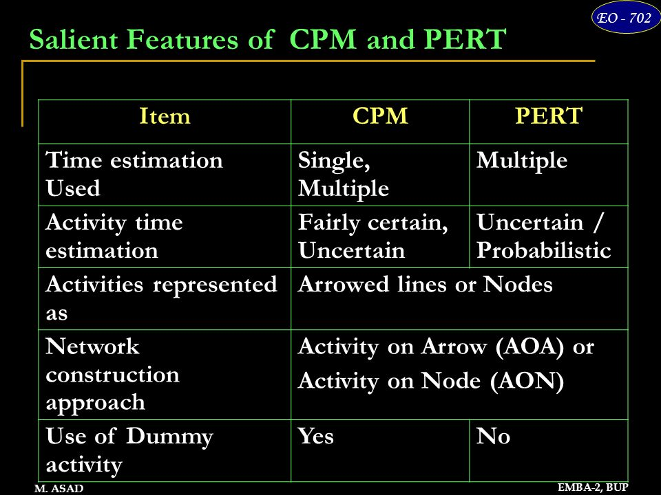 14 EO - 702 EMBA-2, BUP M. ASAD Salient Features of CPM and PERT ItemCPMPERT Time estimation Used Single, Multiple Multiple Activity time estimation F