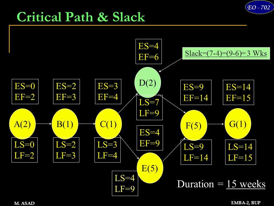 19 EO - 702 EMBA-2, BUP M. ASAD Critical Path & Slack LS=4 LF=9 Duration = 15 weeks ES=9 EF=14 ES=14 EF=15 ES=0 EF=2 ES=2 EF=3 ES=3 EF=4 ES=4 EF=9 ES=