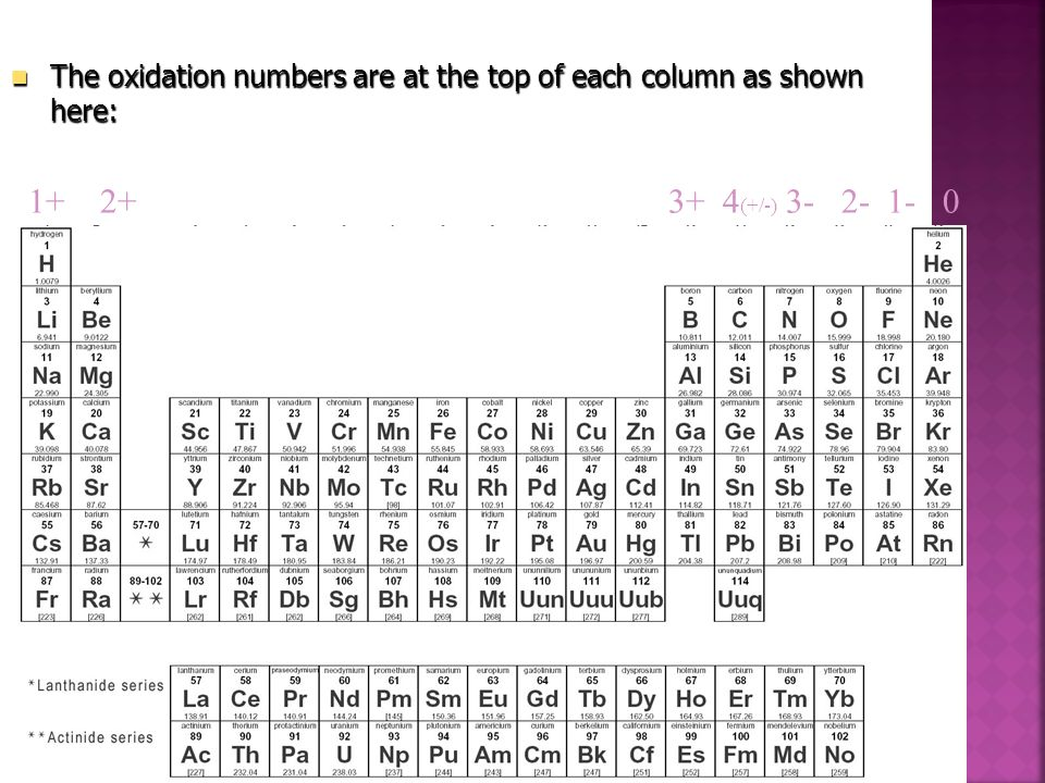 Oxidation Numbers Each column going down the periodic table has elements with the same oxidation number. Each column going down the periodic table has