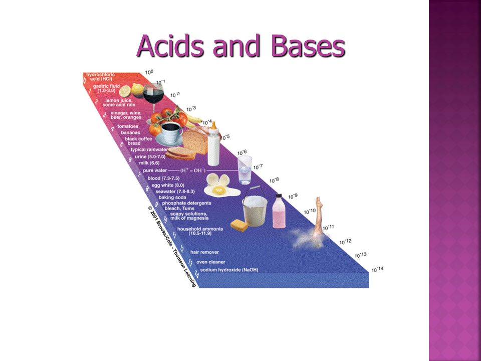 Measuring Acids and Bases pH scale- used to measure the acidity of a solution. pH scale- used to measure the acidity of a solution. Measure pH with in