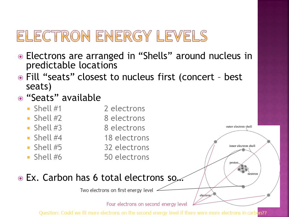 Atomic Number Atomic Number –Equal to # protons = # electrons –Periodic Table is arranged by this number Symbol Symbol –Shorthand for the element – No
