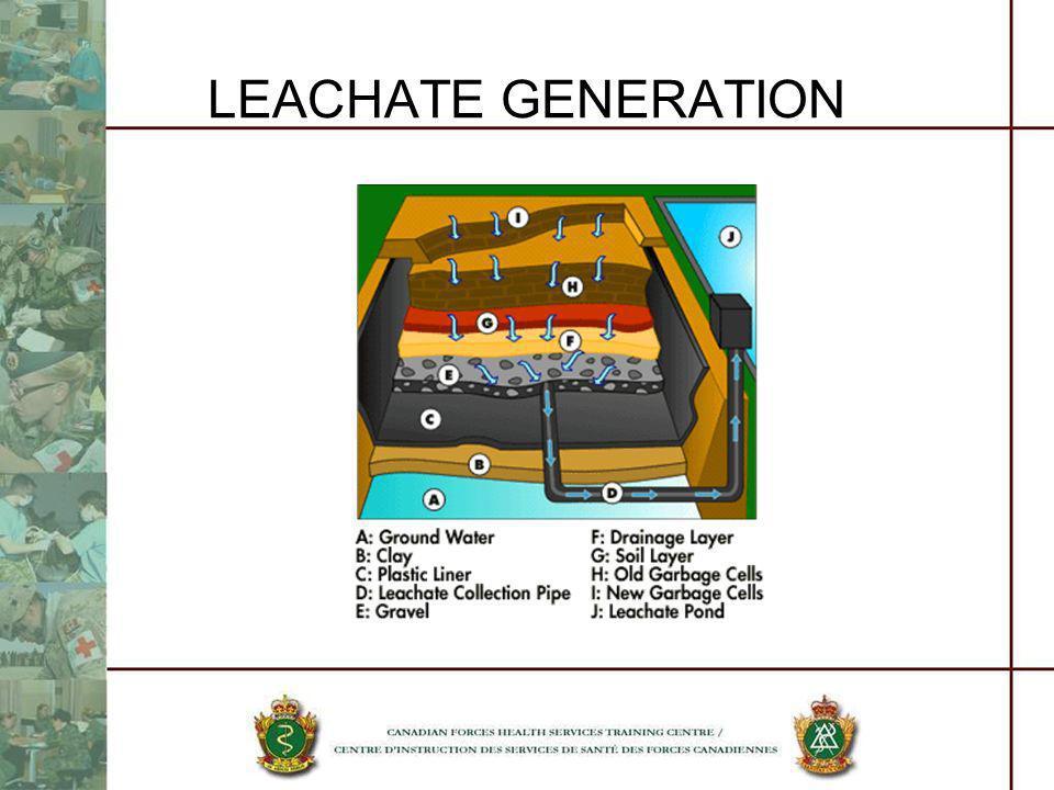 LEACHATE GENERATION