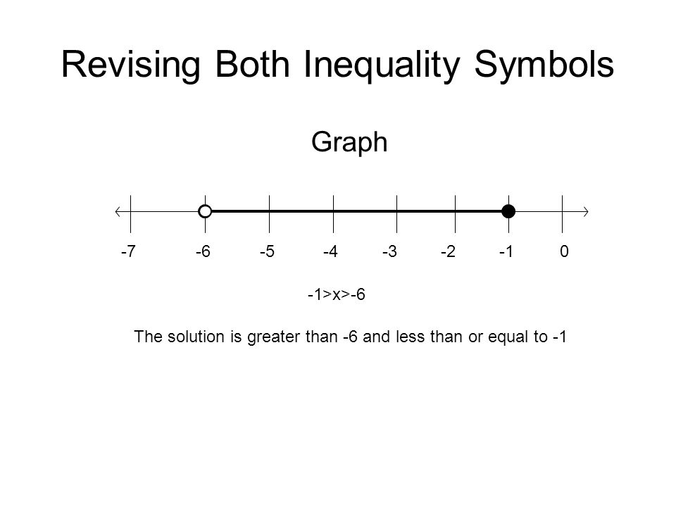 Revising Both Inequality Symbols Graph -7-6-5-4-3-20 The solution is greater than -6 and less than or equal to -1 -1>x>-6