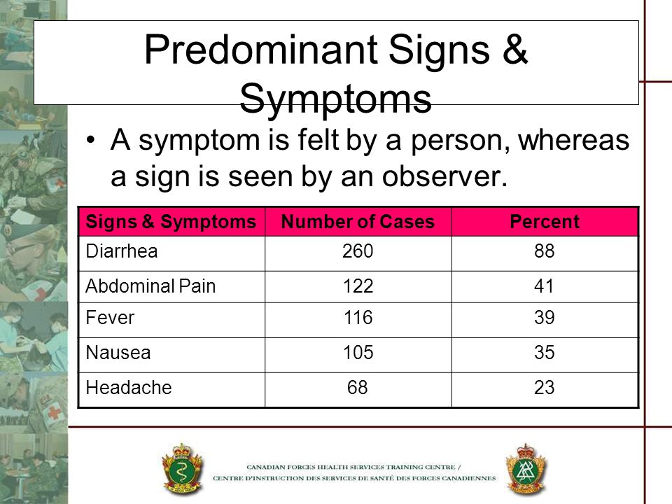 Predominant Signs & Symptoms A symptom is felt by a person, whereas a sign is seen by an observer. Signs & SymptomsNumber of CasesPercent Diarrhea2608